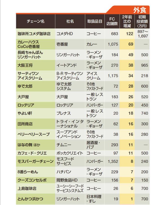 Franquias de restaurantes que cresceram no Japão