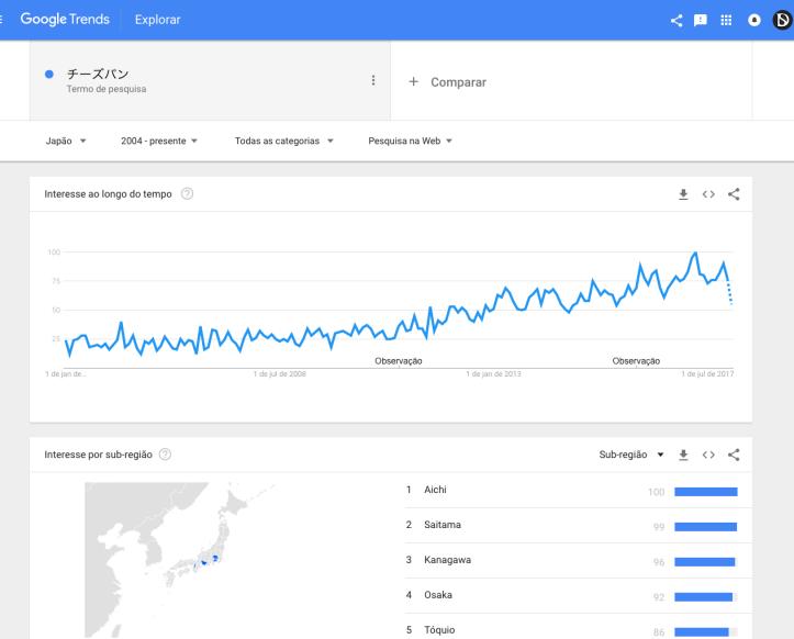 Gráfico de crescimento da palavra pão de queijo no Japão