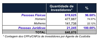 Número de investidores na Bovespa B3